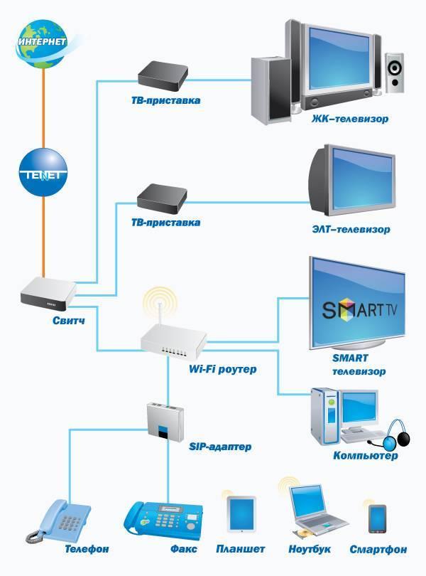 Настроить и подключить телевизор к интернету через кабель, роутер и wifi
