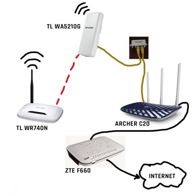 Режим работы «усилитель wi-fi сигнала» на роутере tp-link. настройка tp-link в качестве репитера