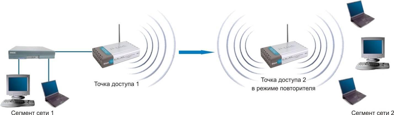 Девять способов выжать максимум из нестабильного wi-fi-соединения