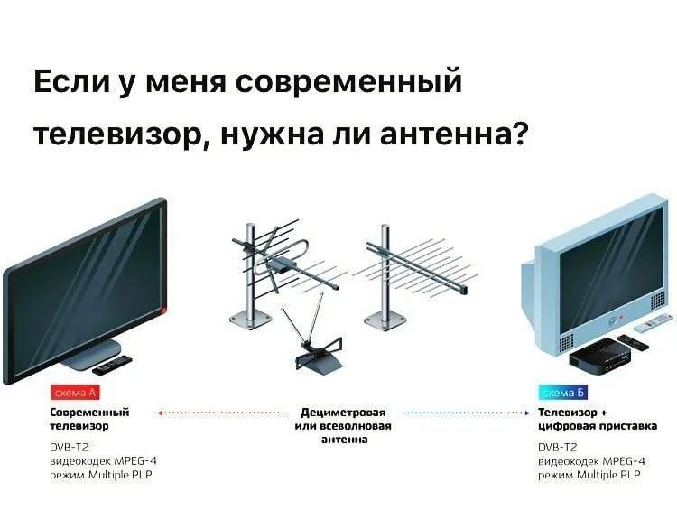 Встроенный тюнер в телевизоре - что это и для чего он нужен