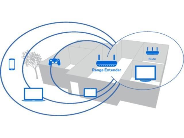 Радиус действия wifi роутера: как его увеличить или усилить!