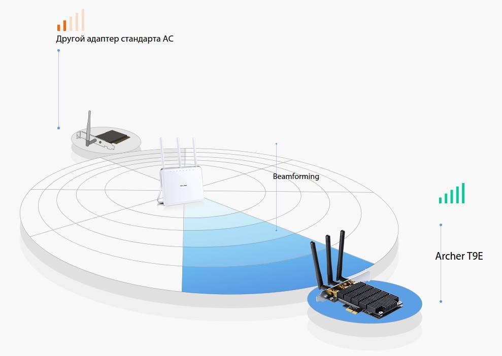 Band steering и smart connect — что за технология в роутере и как работает wifi 5 ггц и 2.4 ггц одновременно?
