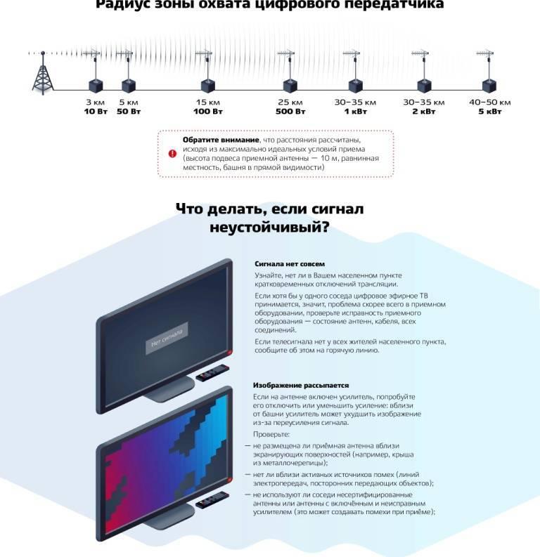 Как правильно подключить телевизионную приставку к телевизору