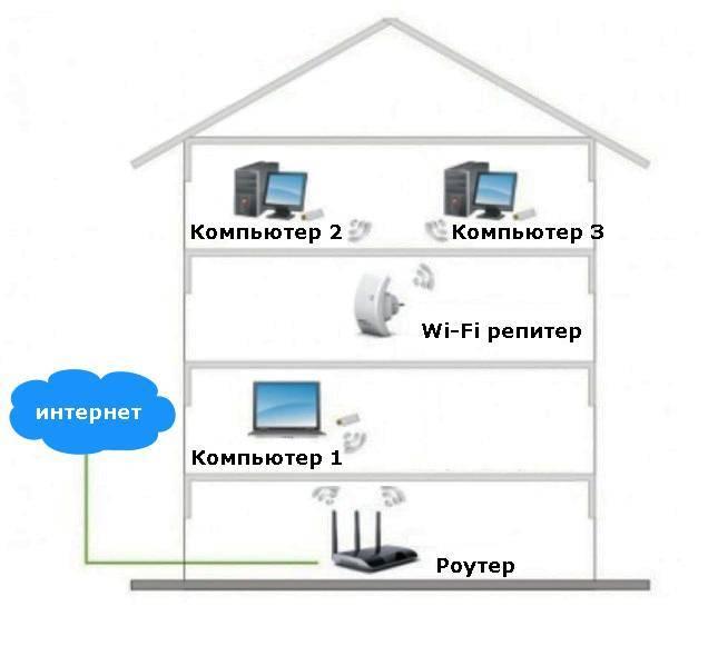 Роутер как приемник (адаптер) wi-fi. для компьютера, телевизора и других устройств