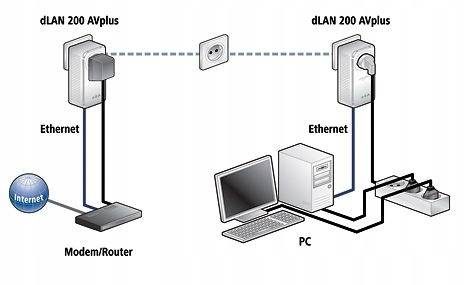 Конкуренция репитерам или интернет через розетку : выбор прост