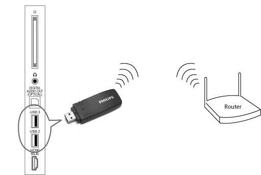 Адаптер для телевизора для wi-fi: как подключить модуль