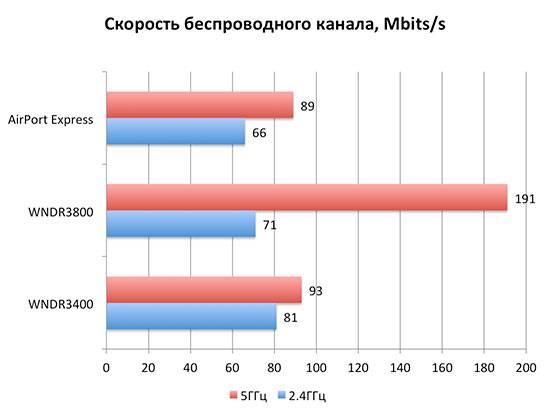 Низкая скорость интернета по wifi: что делать? как повысить скорость интернета