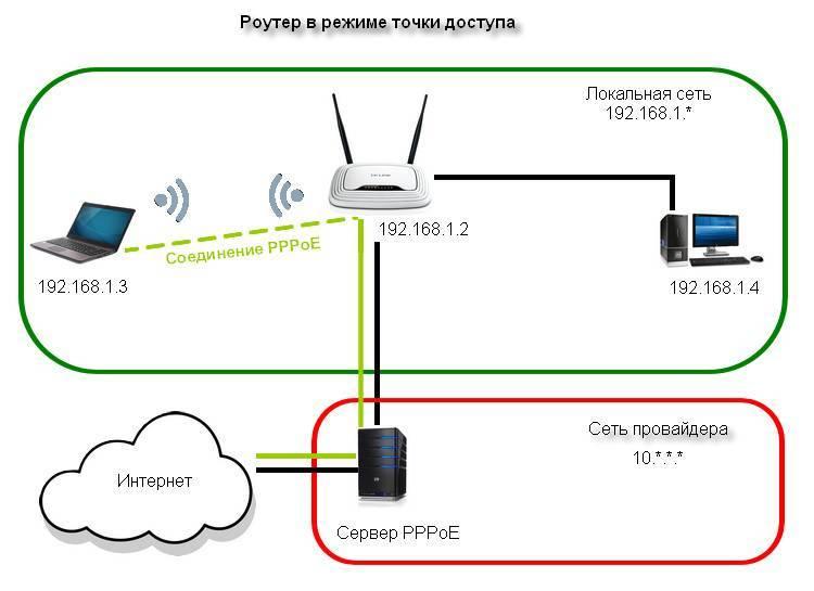 Как настроить репитер wi-fi — пошаговая инструкция на русском