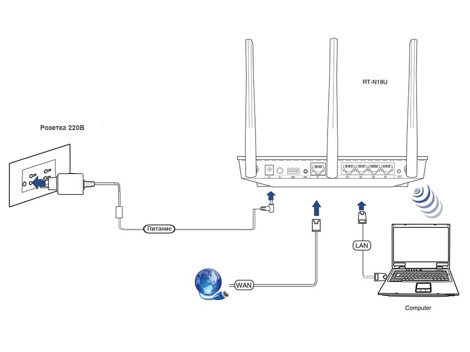 Роутер asus rt-n12e: настройка wi-fi и подключения к интернету