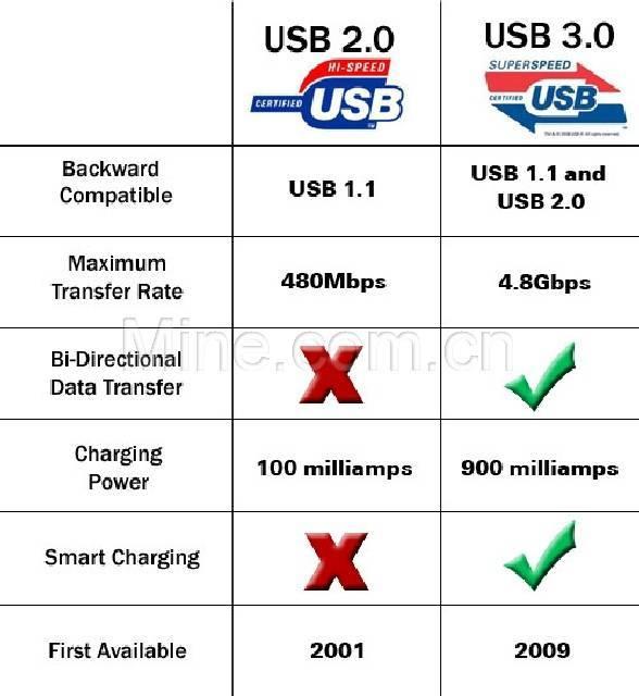 В чем разница между usb2.0 и usb3.0