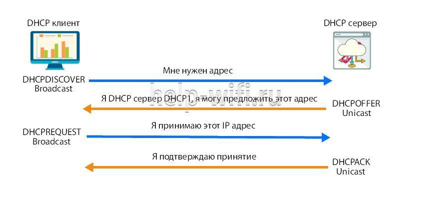 Настройка dhcp-сервера на базе isc dhcp server   unlix
