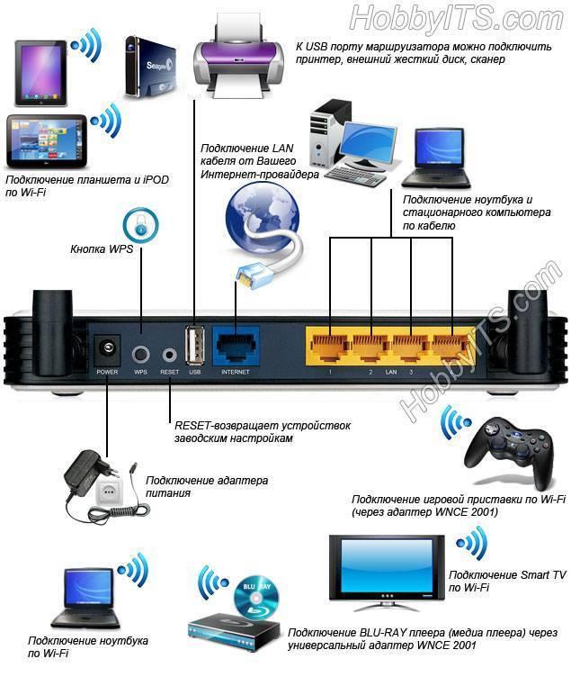 Как подключить и настроить интернет на ps4
