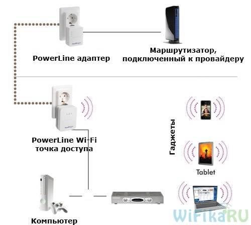 Передача интернета через розетку 220 v - сетевые адаптеры powerline и технология homeplug