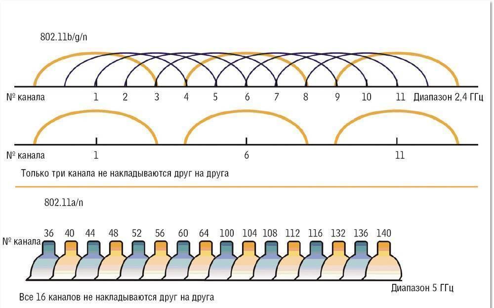 Причины слабого сигнала и низкой скорости беспроводной сети wi-fi. | настройка оборудования