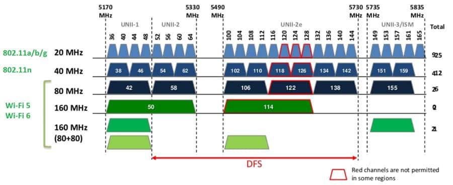 Скорость по wi-fi в диапазоне 2.4 ггц и 5 ггц. реальная скорость, замеры, разница