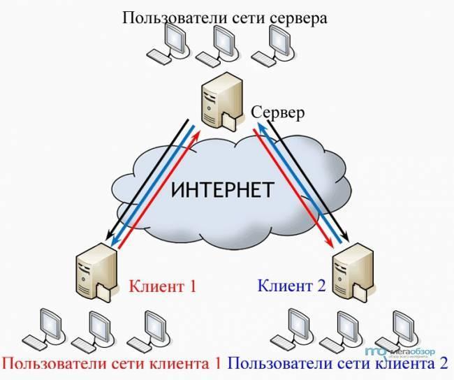 Настройка vpn соединения и vpn сервера windows