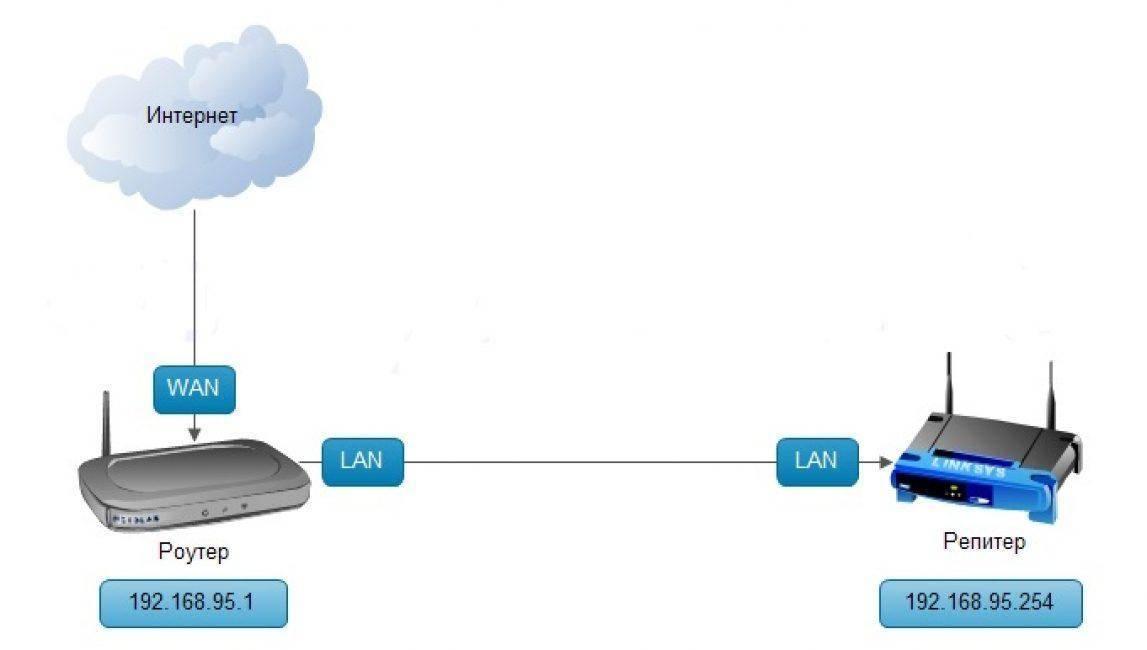 Роутер Netis В Режиме Репитера — Усилителя WiFi Cигнала