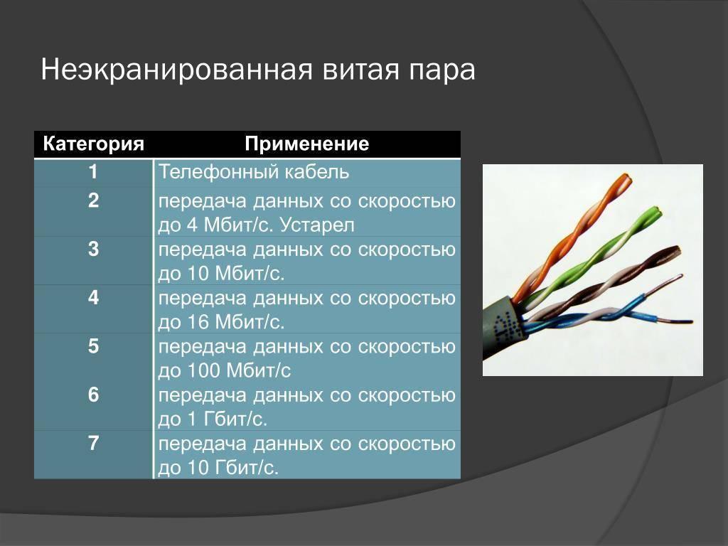 Схема обжима витой пары, приведены все способы обжатия rg-45