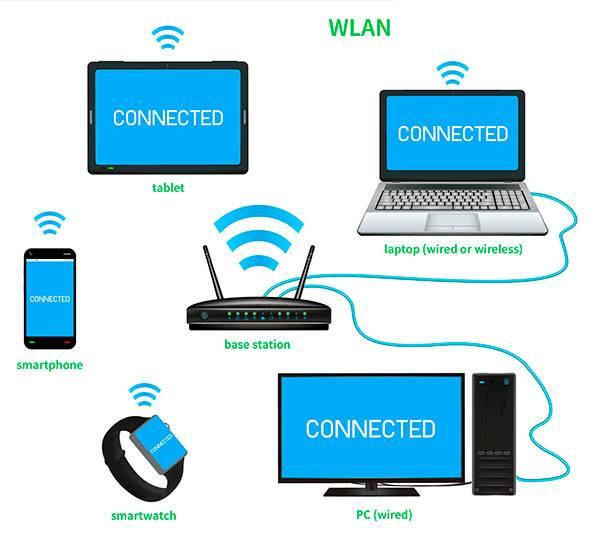 Как подключить стационарный компьютер к wifi?   твой сетевичок
