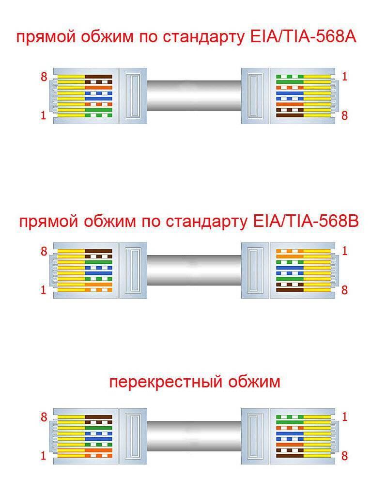 Как обжать витую пару в rj-45? сетевой кабель своими руками