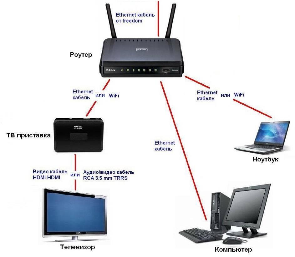 Почему нет подключения к интернету через wifi на ноутбуке windows 10, 8, 7