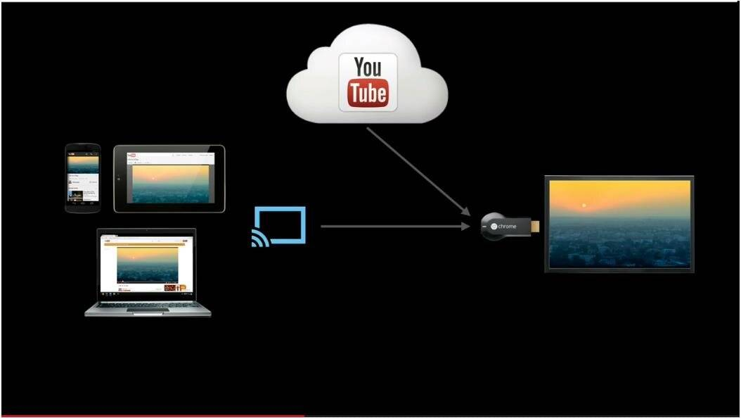 Как подключить айфон к телевизору samsung (самсунг), lg со смарт тв и другим моделям: можно ли для просмотра соединить iphone через wi-fi, usb кабель, hdmi и как?