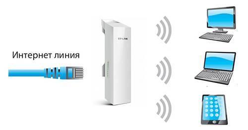 Cpe210 настройка rt wifi