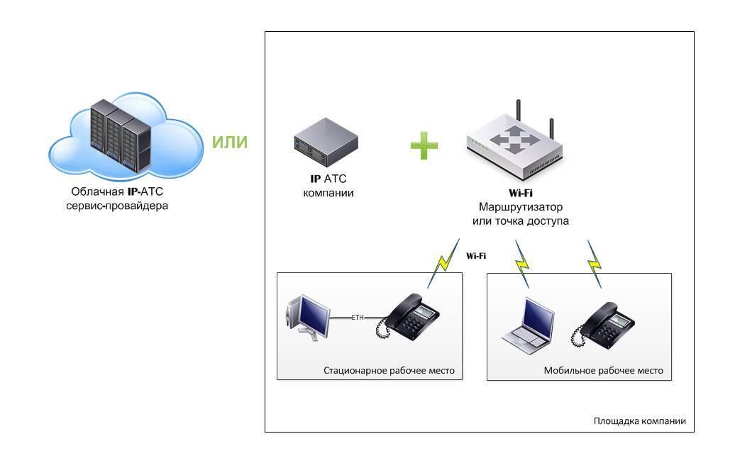 Wi-fi адаптеры для стационарного пк, как выбрать и настроить