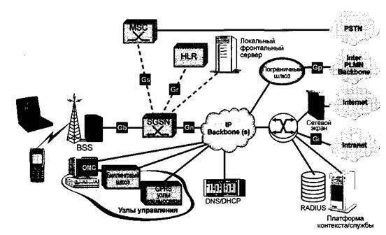 Описание и преимущества технологии передачи данных gprs