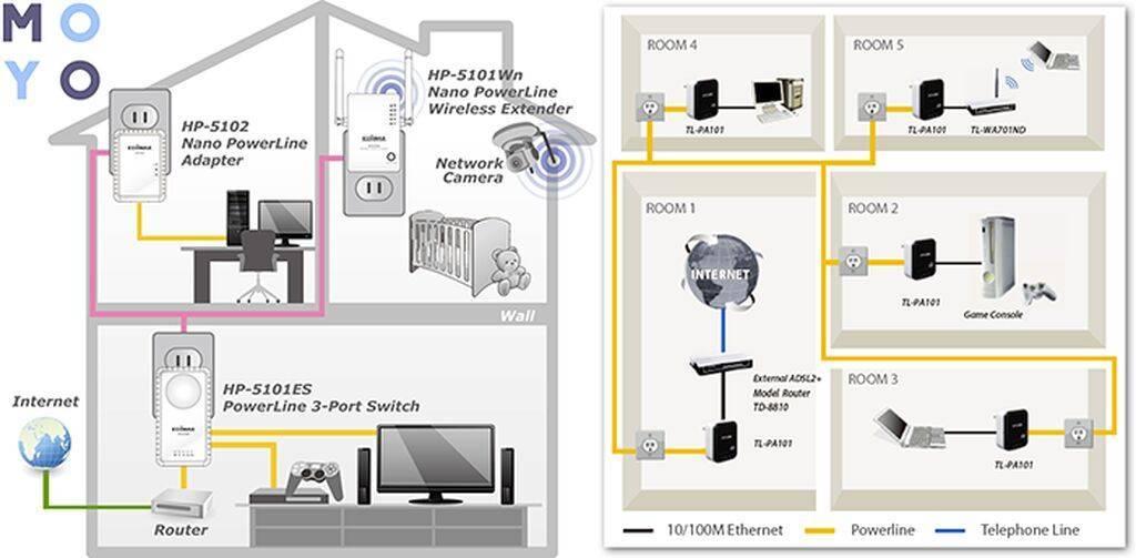 2 основных способа питания ip камер в системах видеонаблюдения: poe и с применением инжекторов вкупе с блоками питания