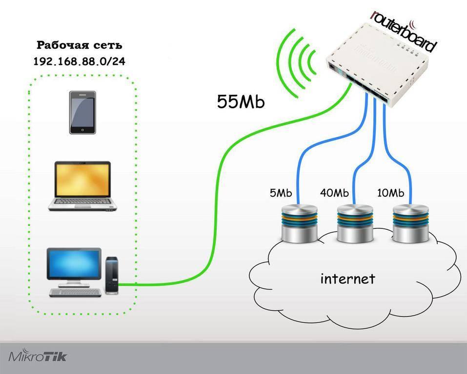 Как раздать интернет с телефона?