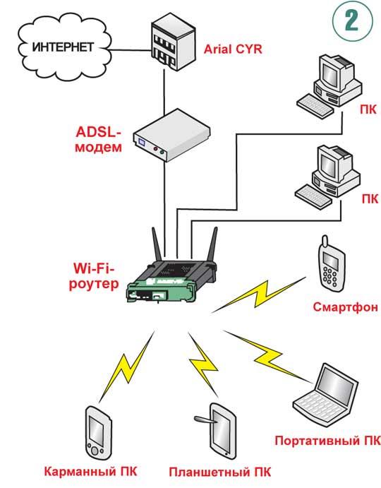 Как сделать вай фай: 90 фото и видео как установить беспроводную сеть дома и в офисе