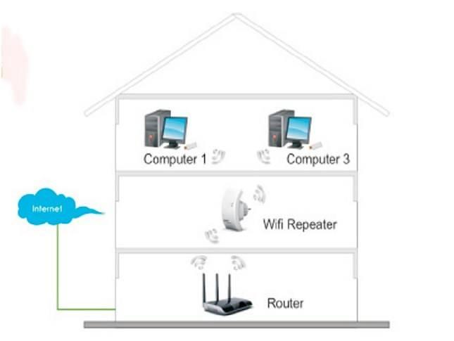 Настройка usb wifi адаптера и подключение к компьютеру за 2 шага - вайфайка.ру