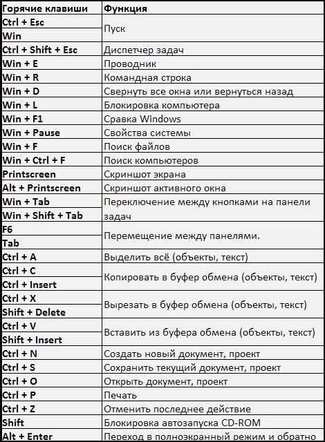 Все лучшие горячие клавиши microsoft word - zawindows.ru