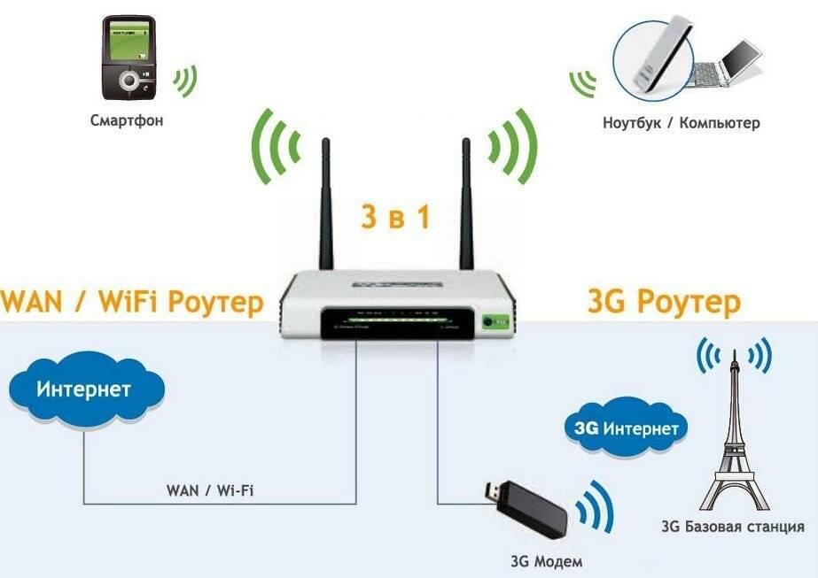 Wi-fi роутер с usb-портом. как и какой выбрать?