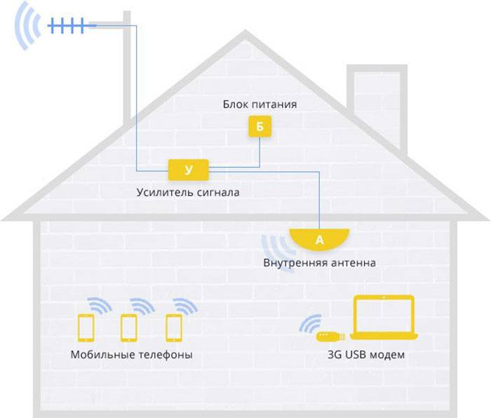 Слабый сигнал wifi, что делать и как улучшить прием: оптимизация параметров роутера