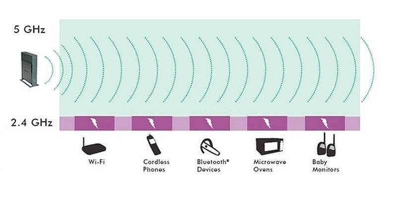 Wi-fi 5 ггц не всегда лучше, чем wi-fi 2,4 ггц