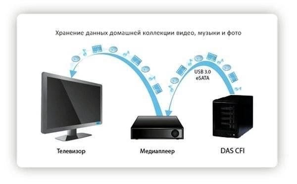 Как выбрать домашнее сетевое хранилище данных с вай фай