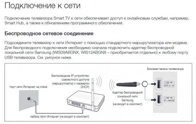 Подключение телевизора с wi-fi к интернету