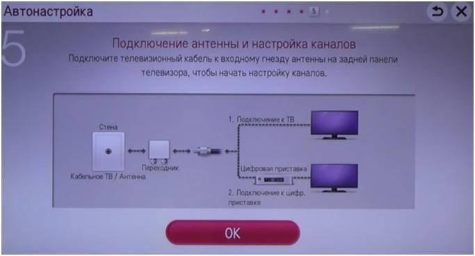 Телевизоры поддерживающие интернет. зачем lan разъем на телевизоре (lg, samsung, sony)