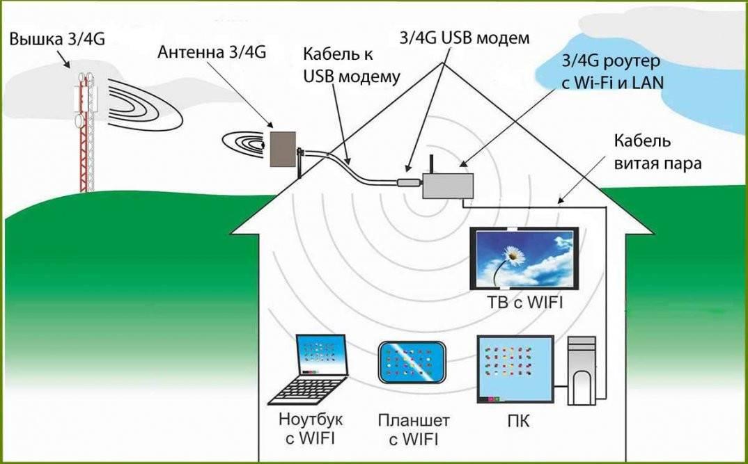 Пошаговое руководство по установке и настройке wi-fi роутера к компьютеру