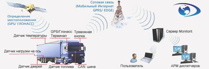 Gprs qos – миф или реальность? » про gprs – блог о пакетной передаче данных в мобильных сетях. gprs qos – миф или реальность? :: про gprs - блог о пакетной передаче данных в мобильных сетях.