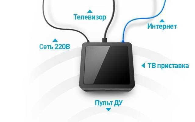 Способы подключения телевизора к интернету: по кабелю и через wi-fi — onlime блог