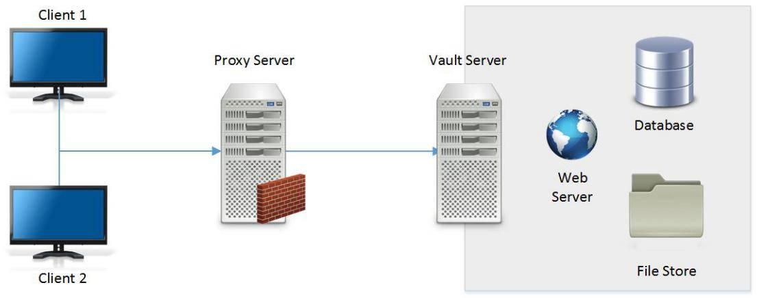 Что такое прокси-сервер, зачем он нужен и как его настроить? – база знаний timeweb community