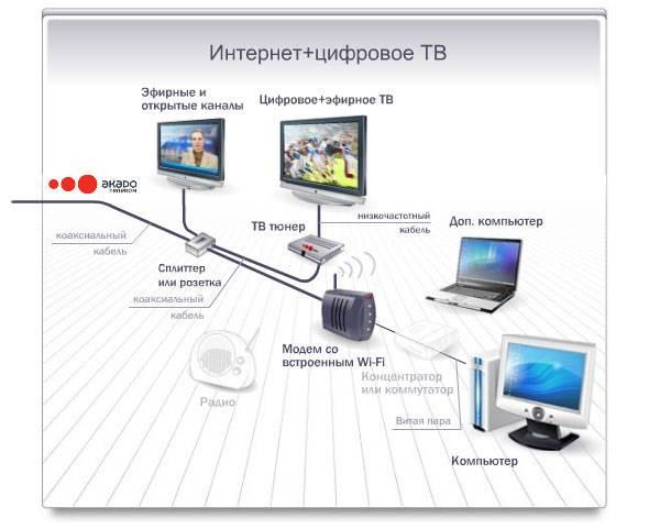 Отключается wi-fi на ноутбуке.почему пропадает интернет по wi-fi?