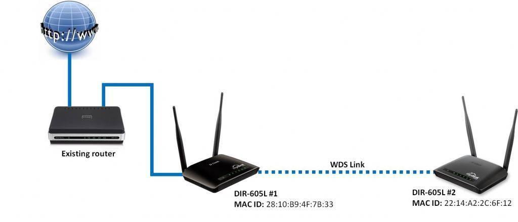 Настройка роутера в качестве приемника wifi сети (адаптера) для компьютера или ноутбука