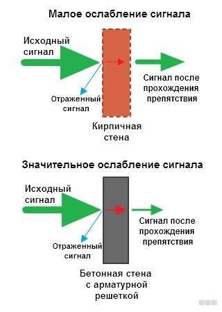 Как усилить сигнал wi-fi роутера — описание доступных способов