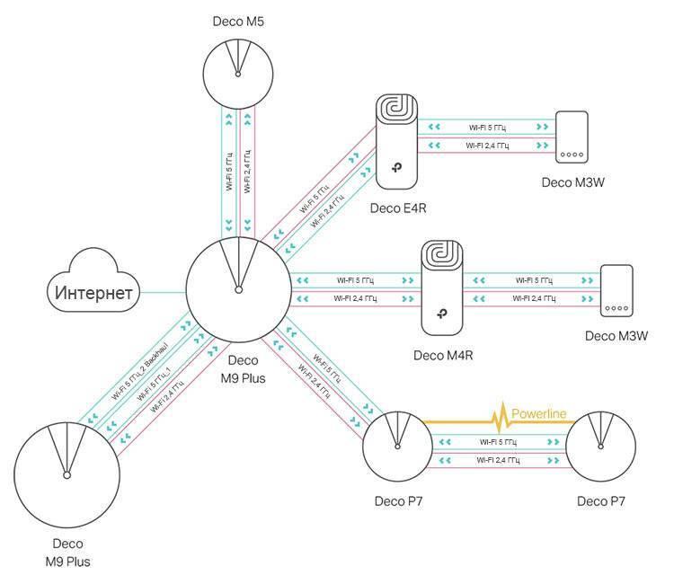 Wi-fi mesh системы – что это и почему будущее за mesh сетями?