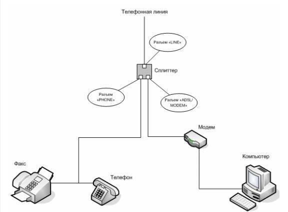 Настройка мобильного интернета ростелеком в ручную
