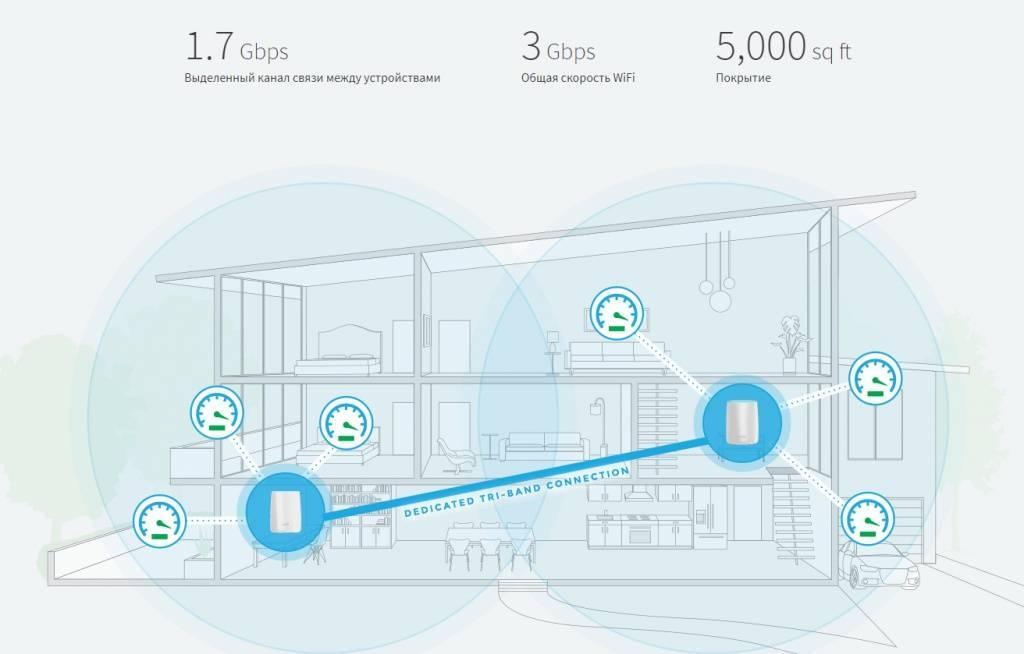 Что такое mesh система wifi — оборудование и применение меш сетей